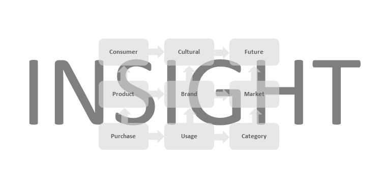 Insight konsumencki