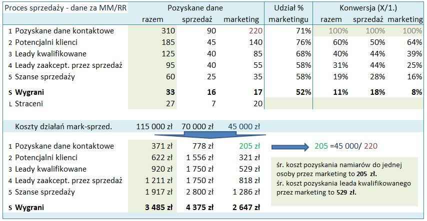 https://consider.pl/wp-content/uploads/2013/11/Przyklad_efektywnosc_dzialan_marketingu.jpg