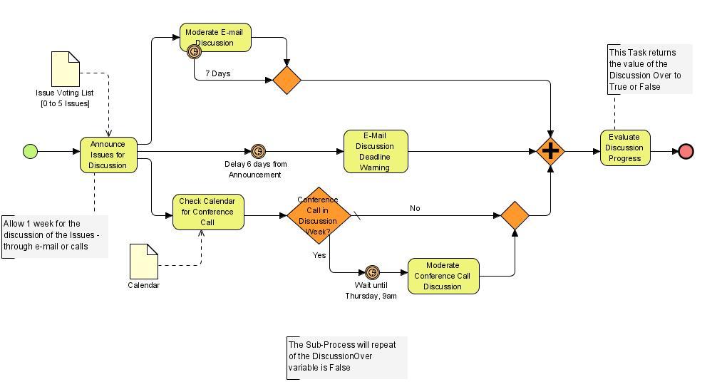 Modelowanie Proces 243 W Biznesowych Jak Narysować Diagram