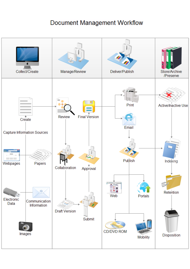 project documentation in system design