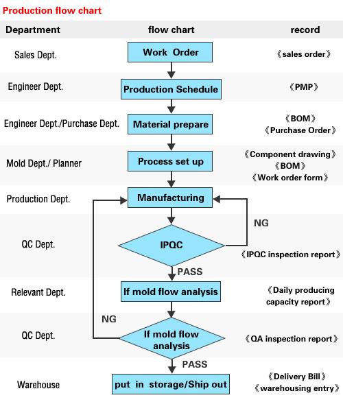 Modelowanie Procesów Biznesowych Jak Narysować Diagram Procesu