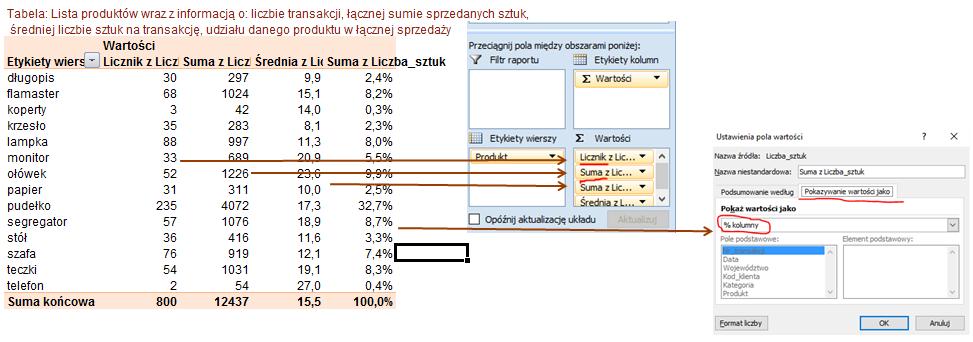 Jak obliczyc srednia i sume w tabeli przestawnej
